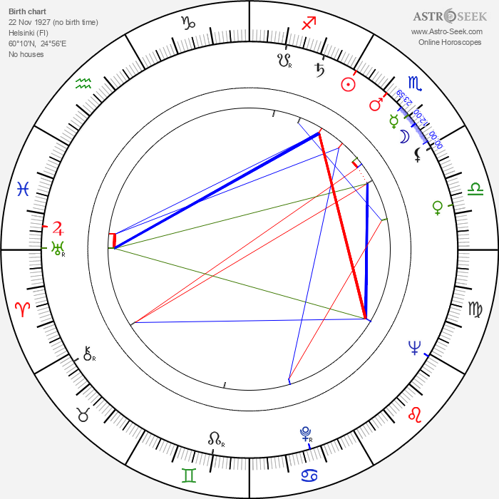 Aarno Karhilo - Astrology Natal Birth Chart