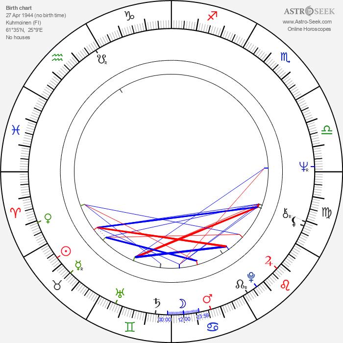 Aarno Raninen - Astrology Natal Birth Chart