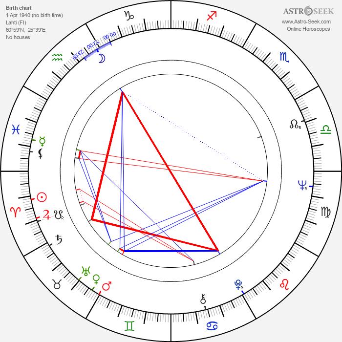 Aarno Sulkanen - Astrology Natal Birth Chart