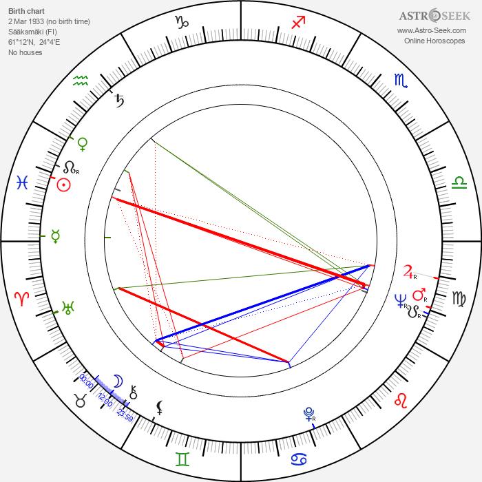 Aaro Kurkela - Astrology Natal Birth Chart