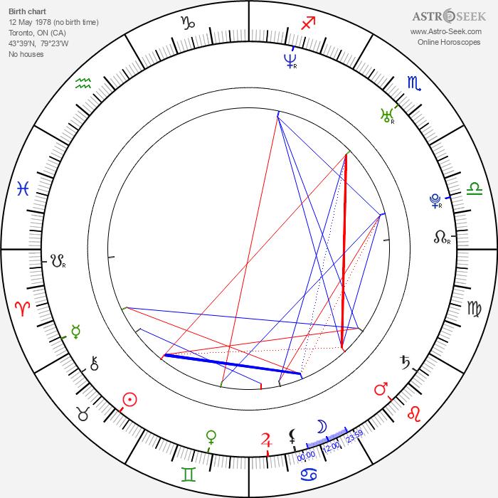 Aaron Abrams - Astrology Natal Birth Chart