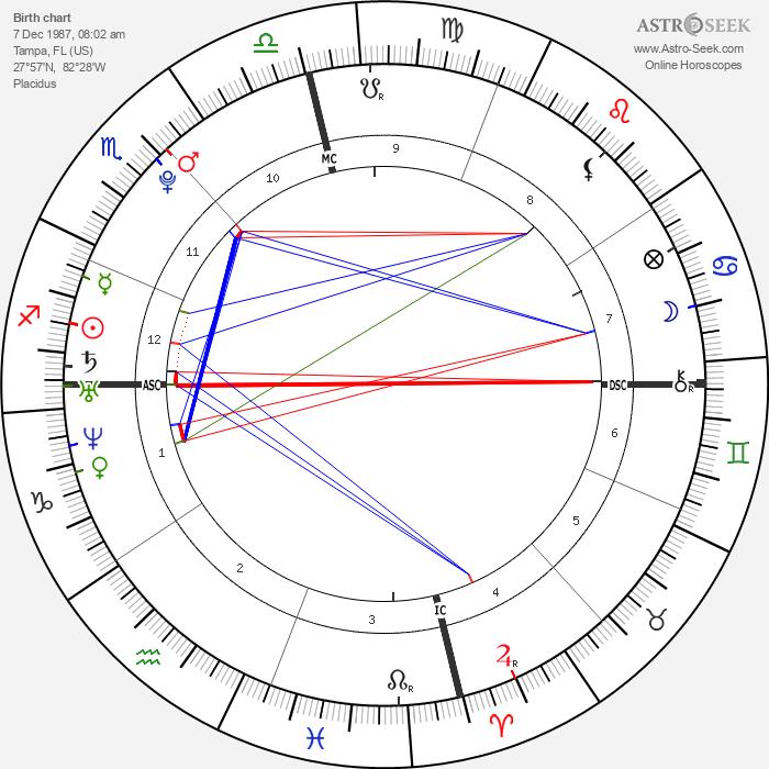 Aaron Carter - Astrology Natal Birth Chart