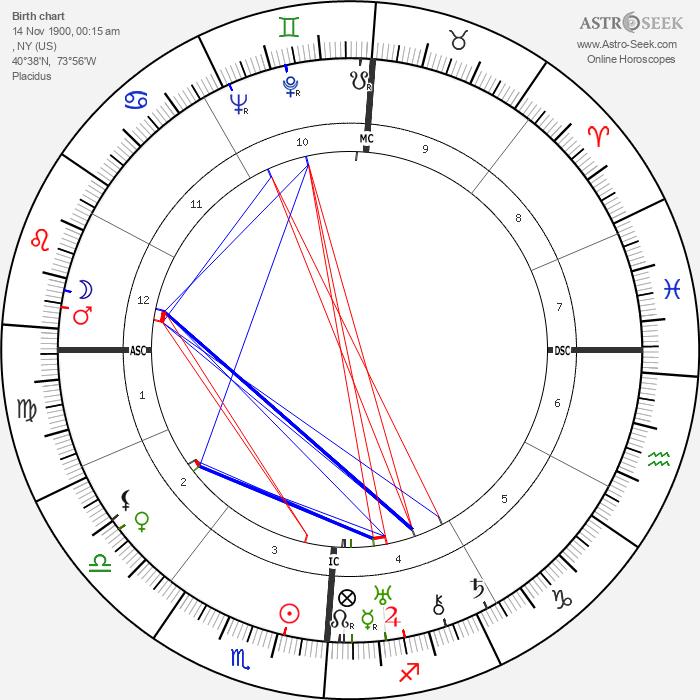 Aaron Copland - Astrology Natal Birth Chart
