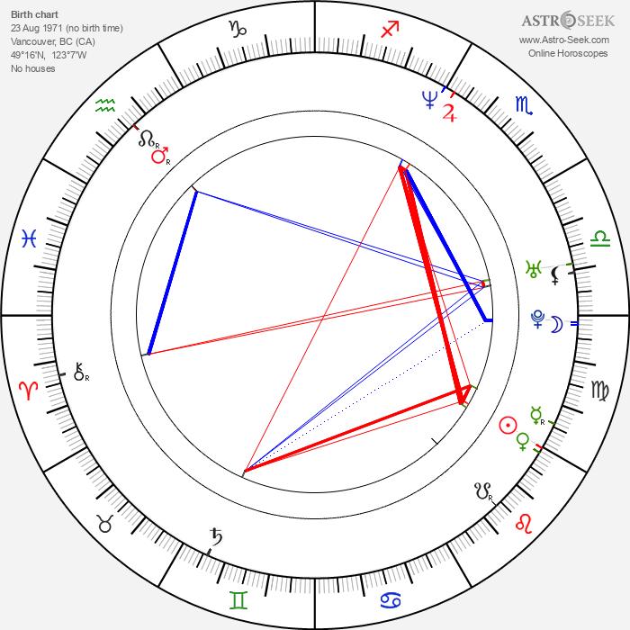 Aaron Douglas - Astrology Natal Birth Chart
