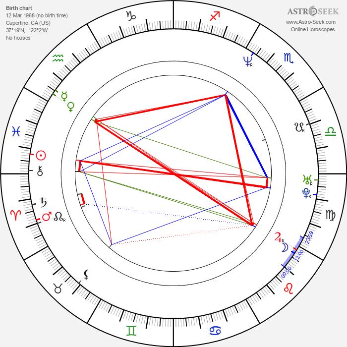 Aaron Eckhart - Astrology Natal Birth Chart