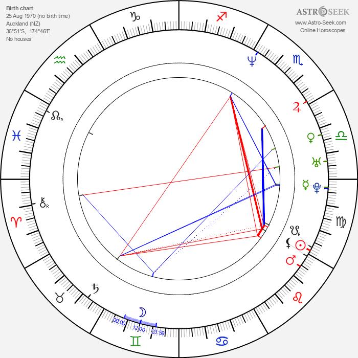 Aaron Jeffery - Astrology Natal Birth Chart