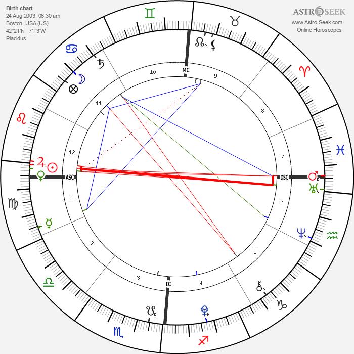 Aaron Lockhart - Astrology Natal Birth Chart
