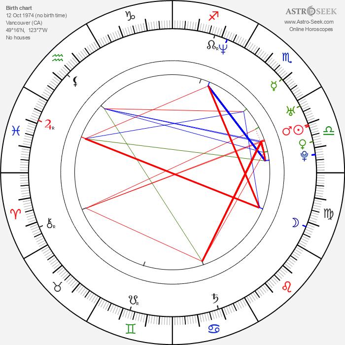 Aaron Lowe - Astrology Natal Birth Chart
