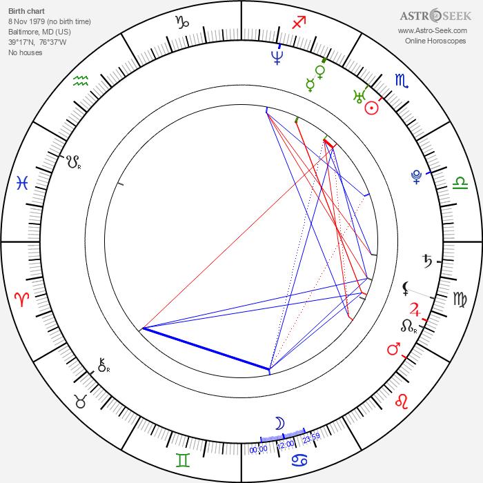 Aaron M. Ross - Astrology Natal Birth Chart