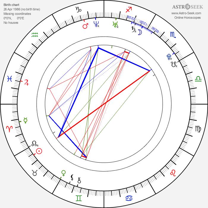 Aaron Meeks - Astrology Natal Birth Chart