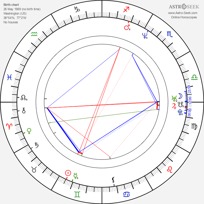 Aaron Michael Lacey - Astrology Natal Birth Chart