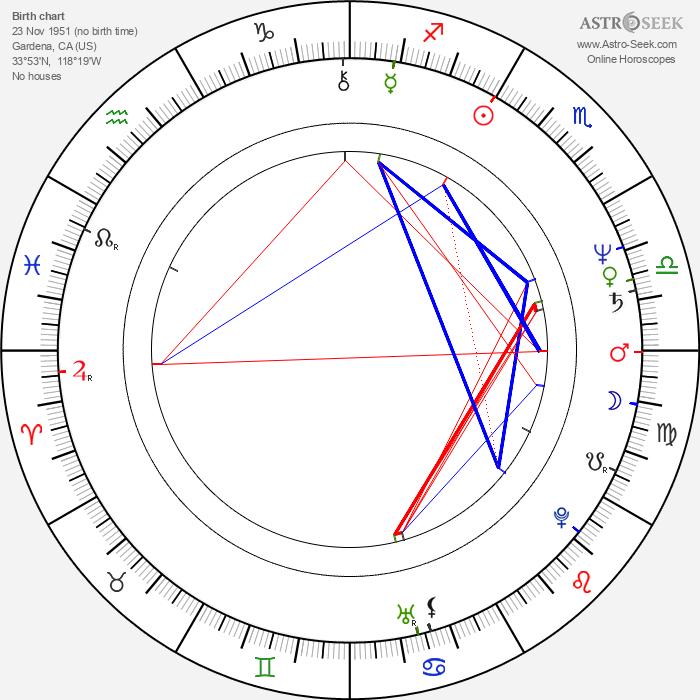 Aaron Norris - Astrology Natal Birth Chart