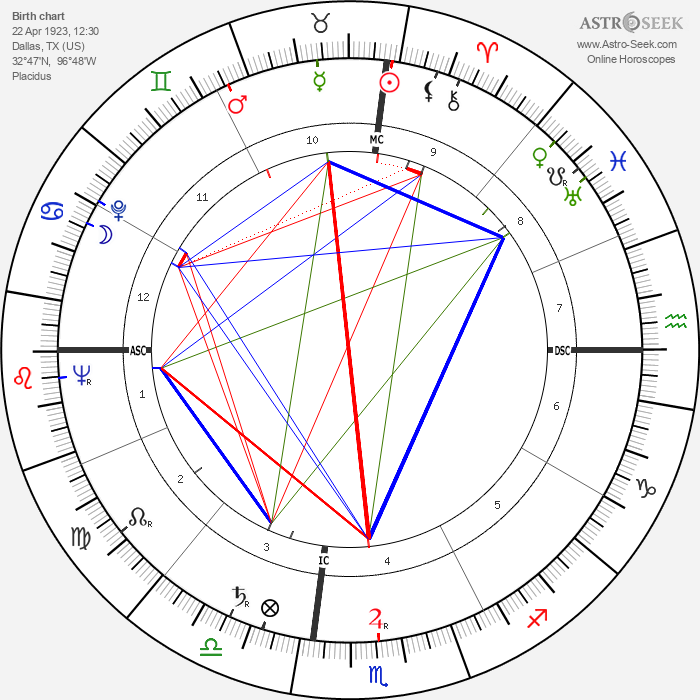 Aaron Spelling - Astrology Natal Birth Chart