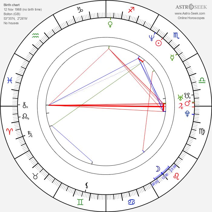 Aaron Stainthorpe - Astrology Natal Birth Chart