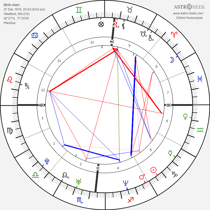 Aaron Stanford - Astrology Natal Birth Chart