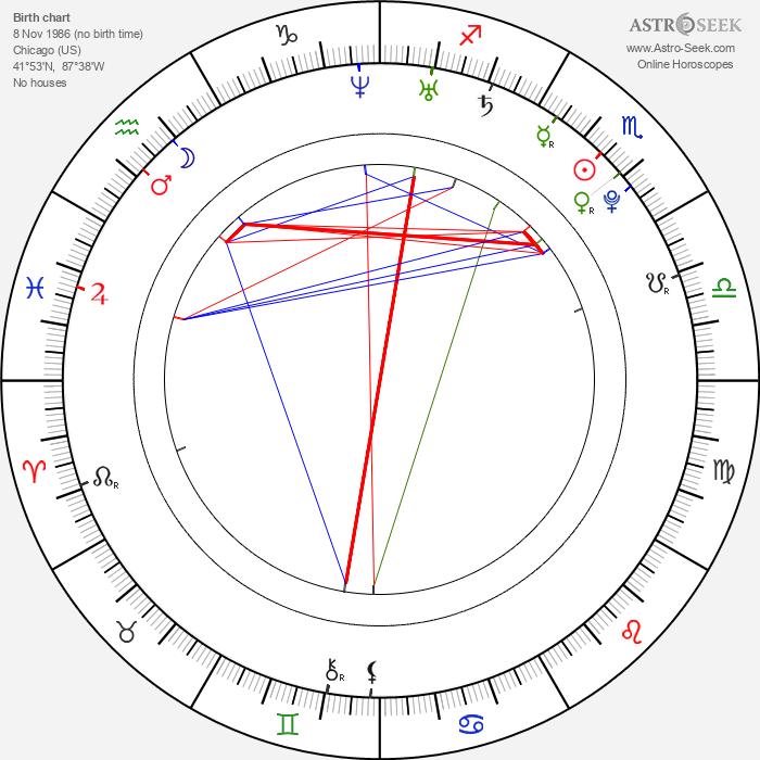 Aaron Swartz - Astrology Natal Birth Chart