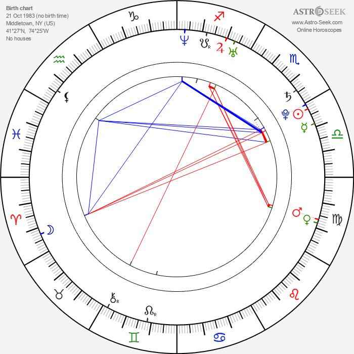 Aaron Tveit - Astrology Natal Birth Chart