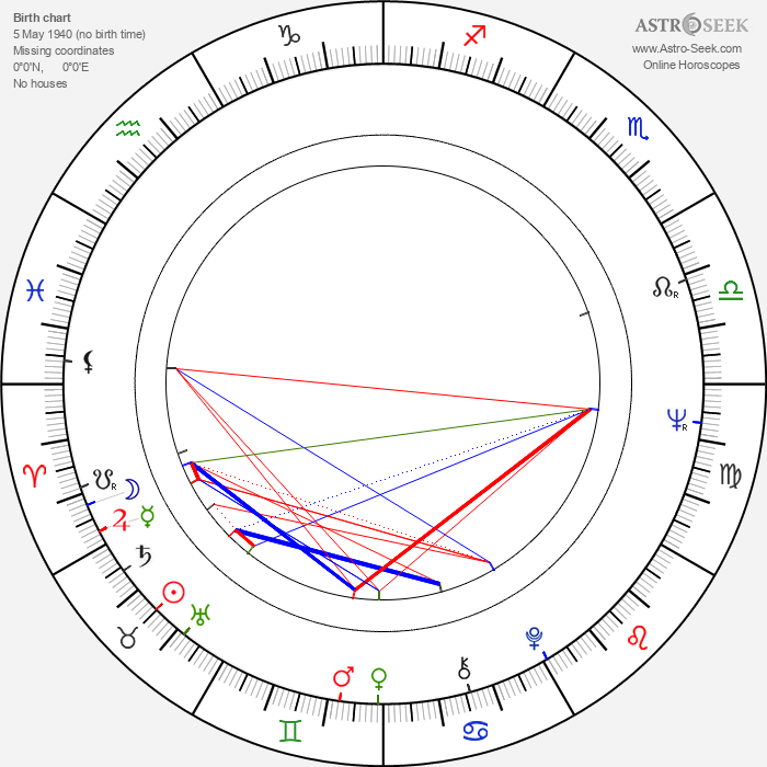 Aatos Tapala - Astrology Natal Birth Chart