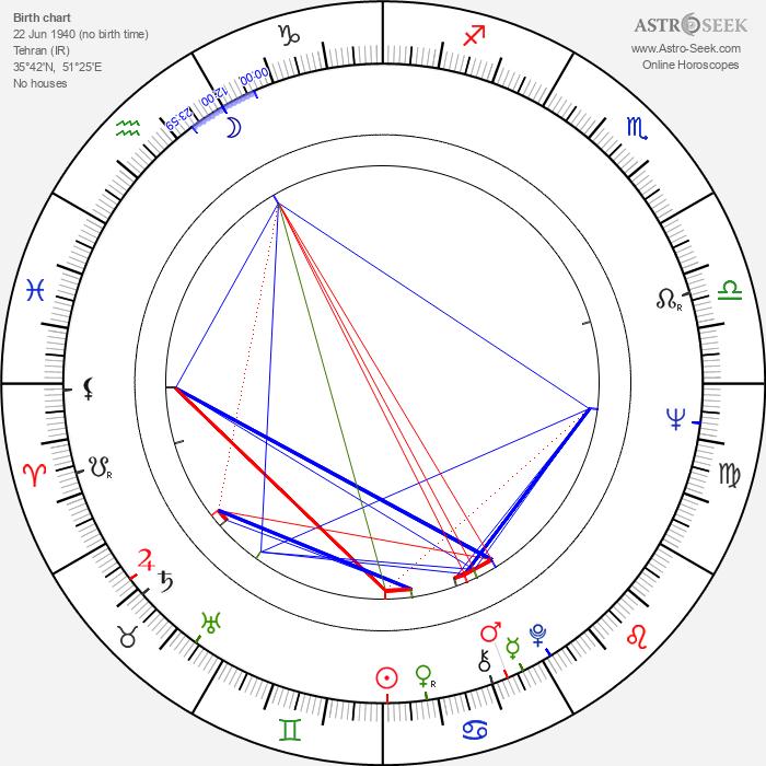 Abbas Kiarostami - Astrology Natal Birth Chart