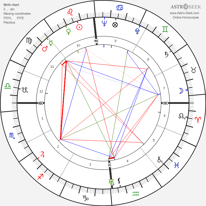 Abbé Pierre - Astrology Natal Birth Chart