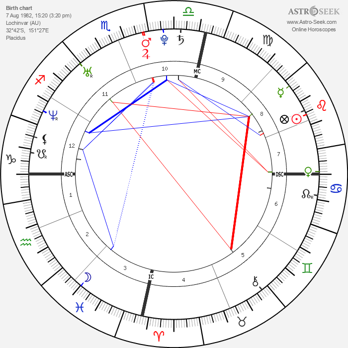 Abbie Cornish - Astrology Natal Birth Chart