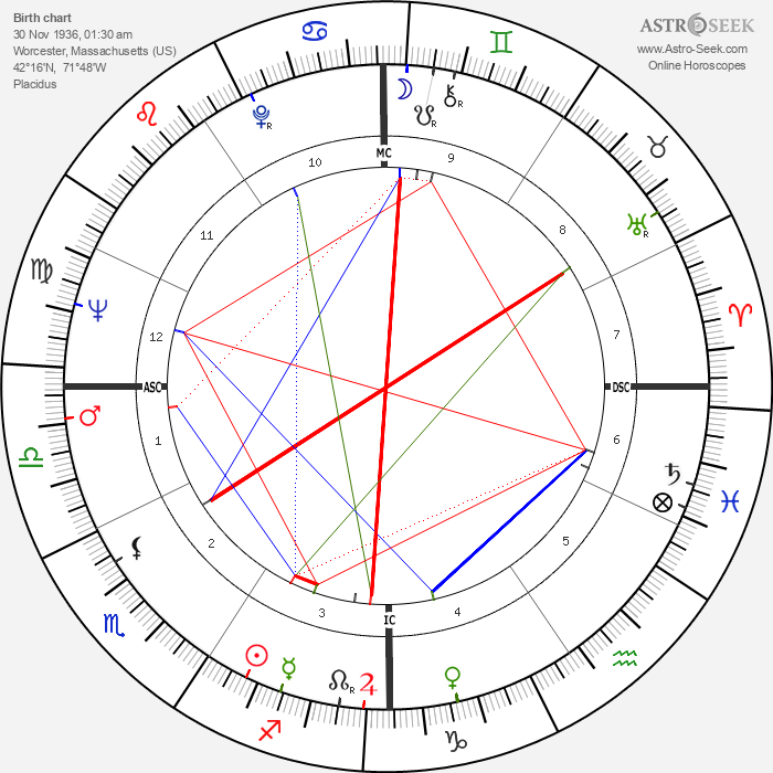 Abbie Hoffman - Astrology Natal Birth Chart