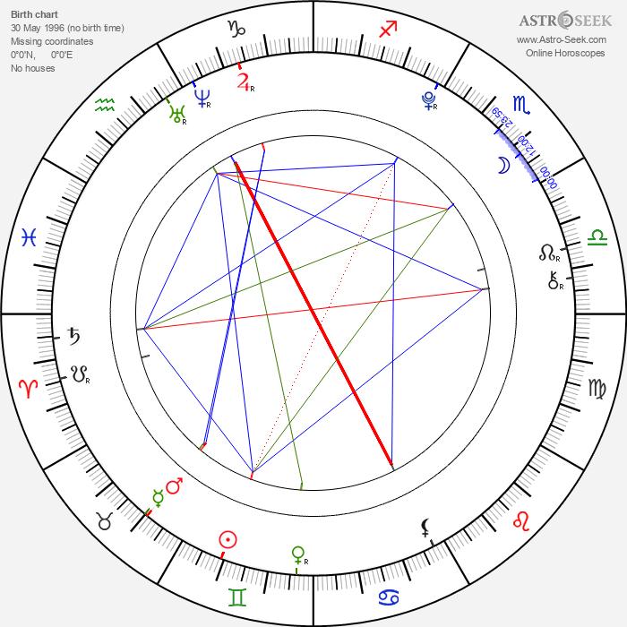 Abby Miller - Astrology Natal Birth Chart
