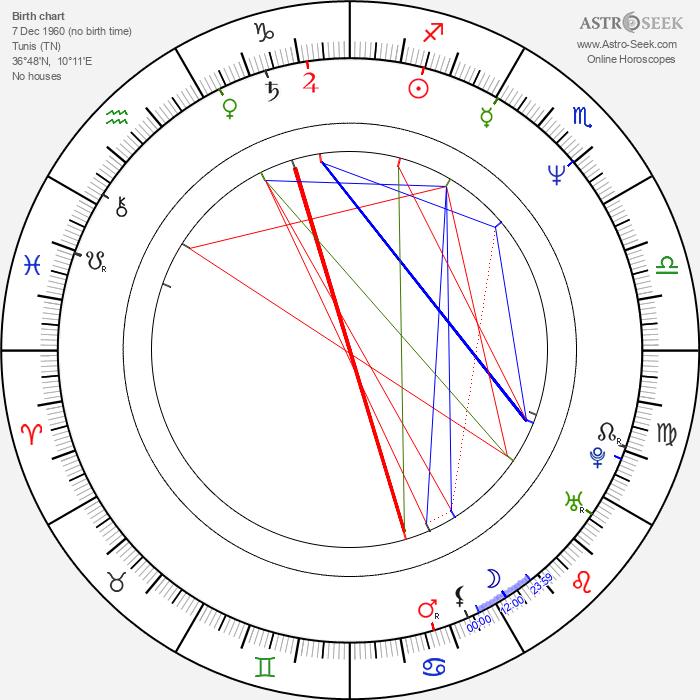 Abdellatif Kechiche - Astrology Natal Birth Chart