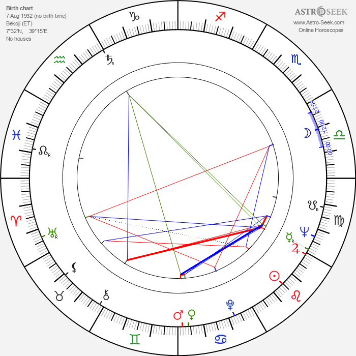 Abebe Bikila - Astrology Natal Birth Chart