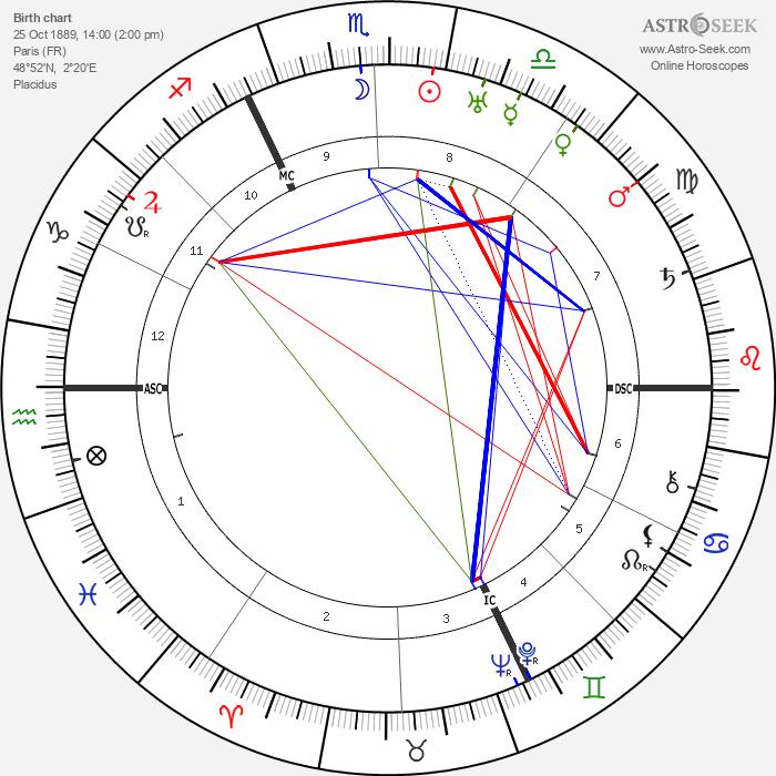 Abel Gance - Astrology Natal Birth Chart