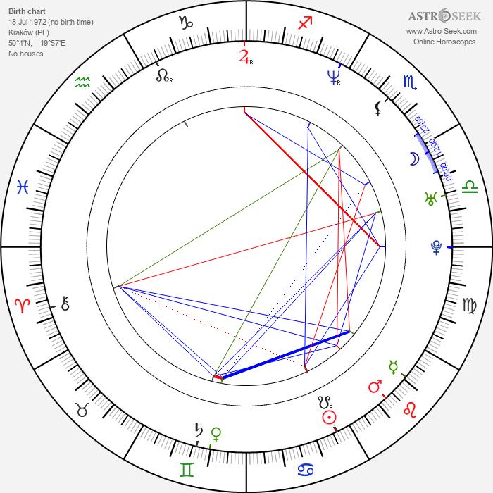 Abel Korzeniowski - Astrology Natal Birth Chart