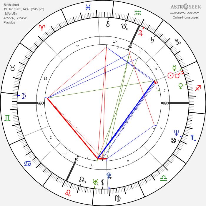 Abigail Johnson - Astrology Natal Birth Chart
