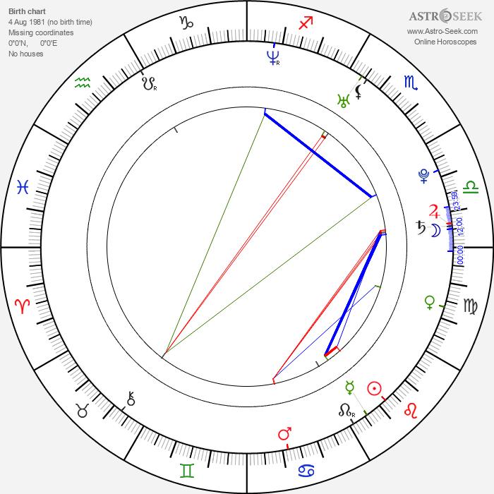 Abigail Spencer - Astrology Natal Birth Chart