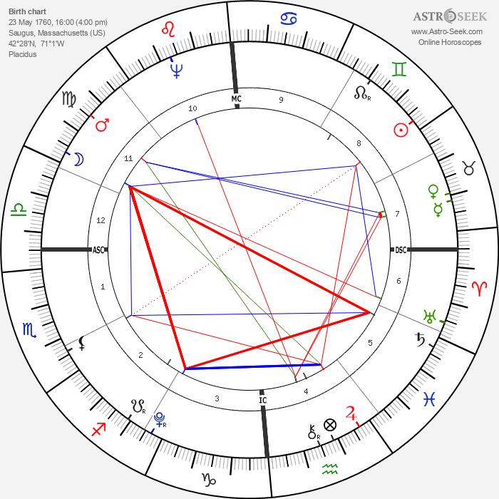 Abijah Cheever - Astrology Natal Birth Chart
