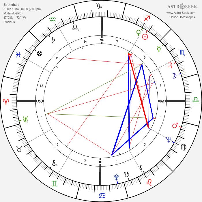 Abimael Guzman - Astrology Natal Birth Chart