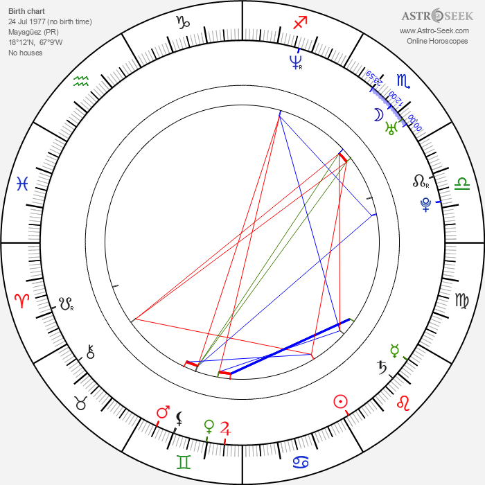 Abimael Linares - Astrology Natal Birth Chart