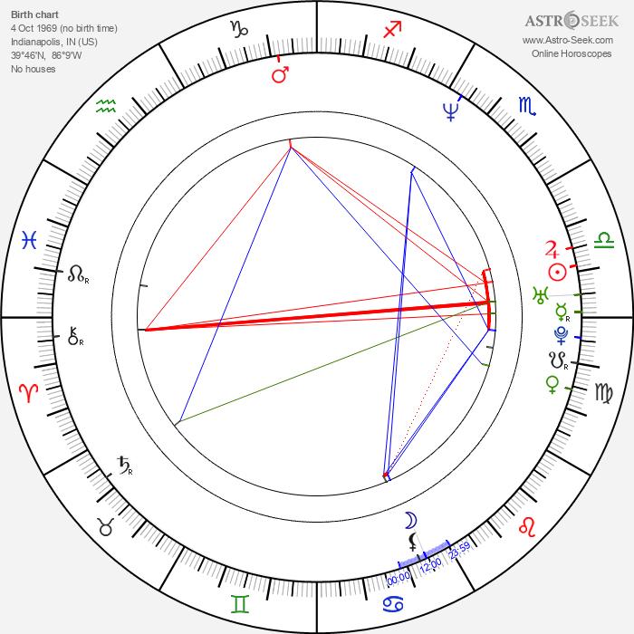 Abraham Benrubi - Astrology Natal Birth Chart