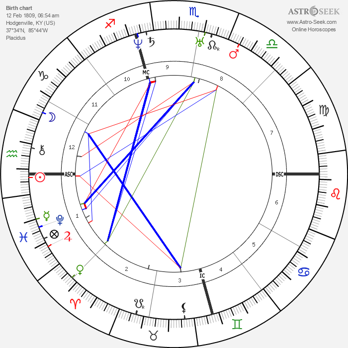 Abraham Lincoln - Astrology Natal Birth Chart
