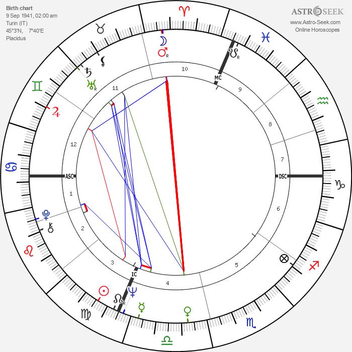 Accardo Salvatore - Astrology Natal Birth Chart