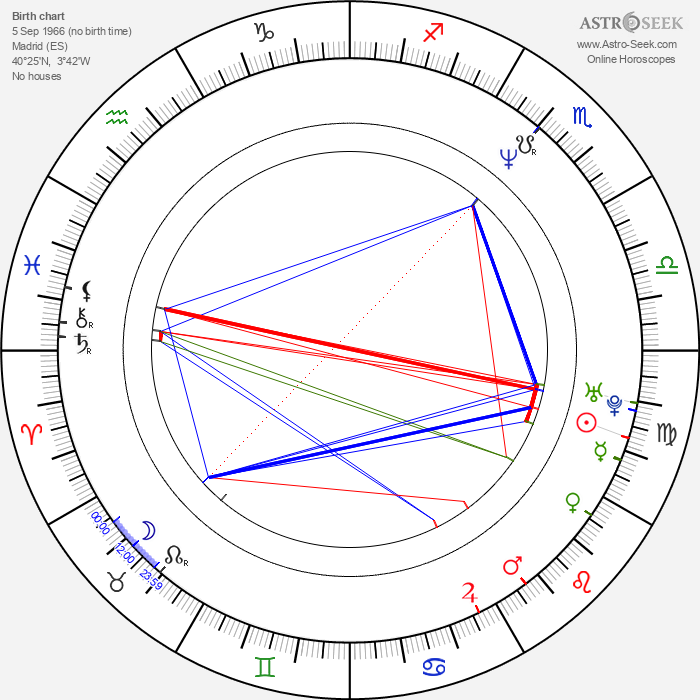 Achero Mañas - Astrology Natal Birth Chart
