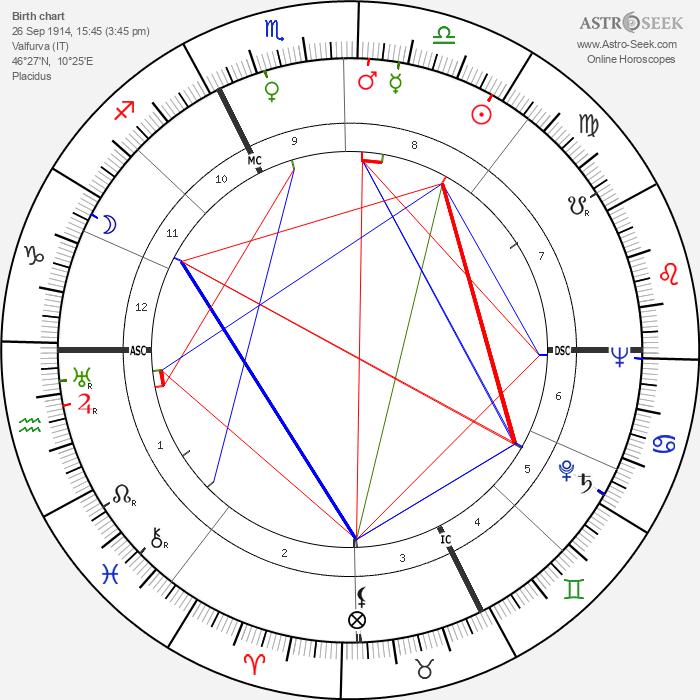 Achille Compagnoni - Astrology Natal Birth Chart