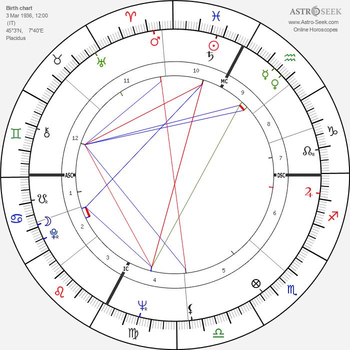 Achille Occhetto - Astrology Natal Birth Chart