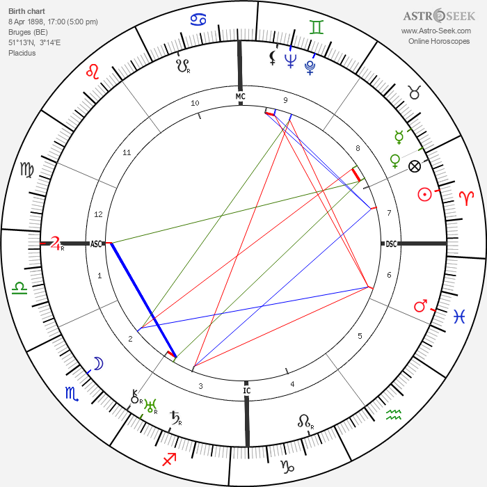 Achille Van Acker - Astrology Natal Birth Chart