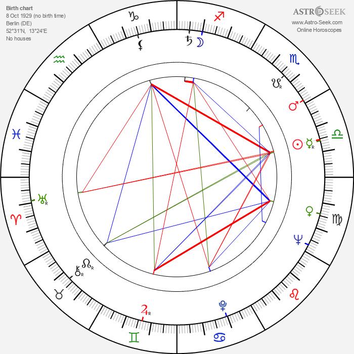 Achim Hübner - Astrology Natal Birth Chart