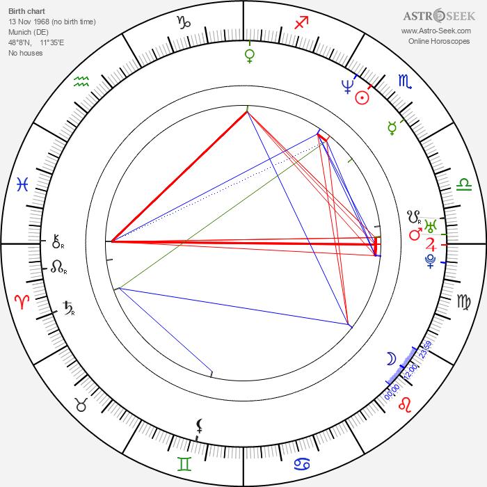 Achim von Borries - Astrology Natal Birth Chart