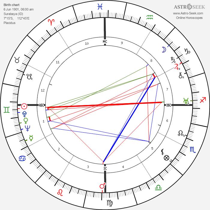 Achmed Sukarno - Astrology Natal Birth Chart