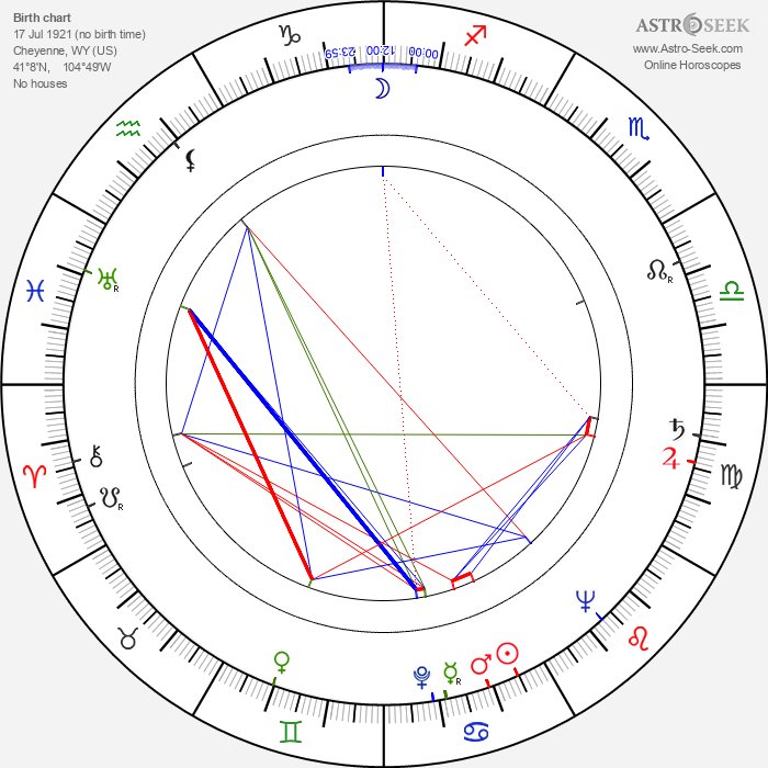 Acquanetta - Astrology Natal Birth Chart