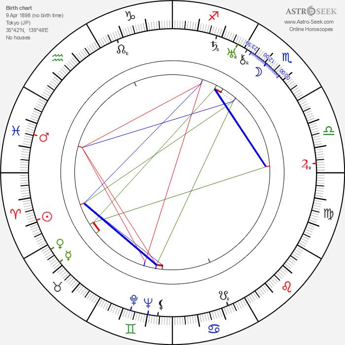 Atsushi Watanabe 1898 - Astrology Natal Birth Chart