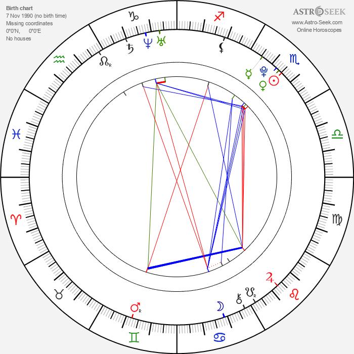 Ada Kukkonen - Astrology Natal Birth Chart
