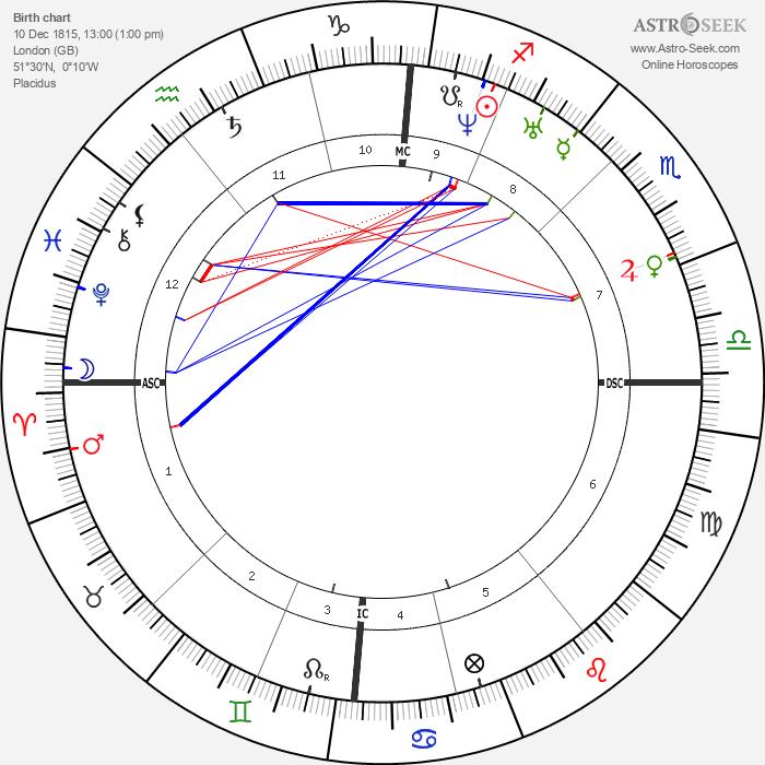 Ada Lovelace - Astrology Natal Birth Chart